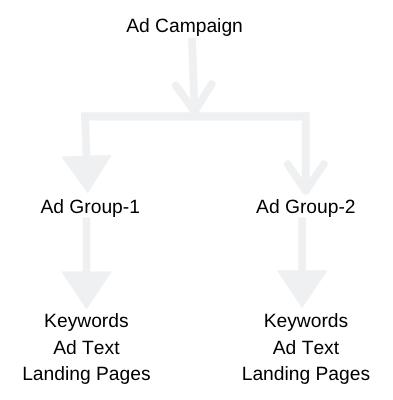 fig7-Ad Campaign