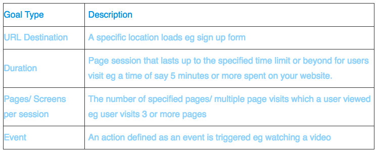 fig1-Google Analytics Goals And Funnels~Goal types